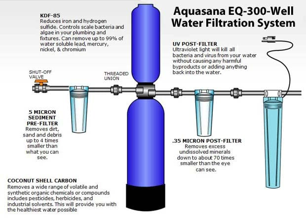 Aquasana EQ-300-Well